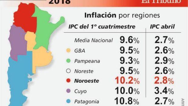 El Noroeste fue la segunda región con mayor inflación