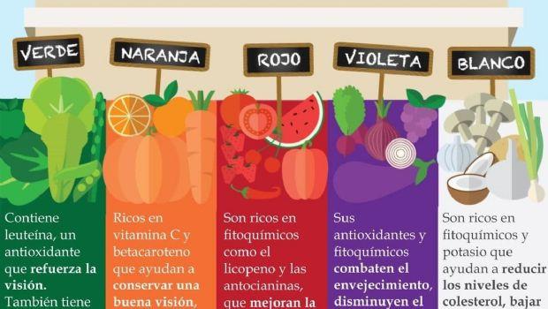 Conocé las propiedades que esconden los colores de las frutas y las verduras