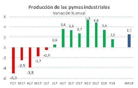 La producción industrial Pyme volvió a crecer por octavo mes